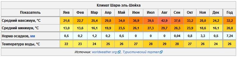 Климат Шарм-эль-Шейха